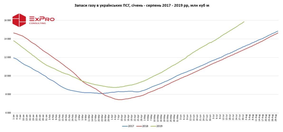 Огляд ринку газу за липень 2019 року фото 4 LNZ Group