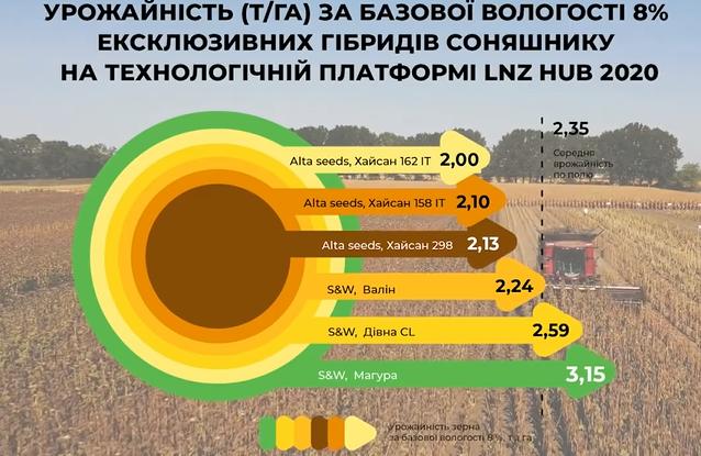 Результати дослідів 2020 гербіцидного захисту, технології сівби соняшнику, кукурудзи та пшениці фото 6 LNZ Group