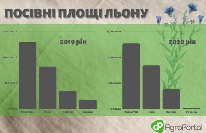Чому льон так і не зайняв лідерську позицію на українських полях фото 2 LNZ Group