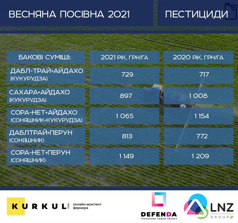 Скільки «з'їсть» посівна 2021 — аналіз цін на добрива, ЗЗР, пальне та насіння фото 3 LNZ Group
