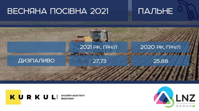 Скільки «з'їсть» посівна 2021 — аналіз цін на добрива, ЗЗР, пальне та насіння фото 1 LNZ Group