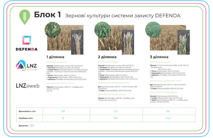 Засоби захисту рослин для успішного вирощування озимих зернових фото 2 LNZ Group