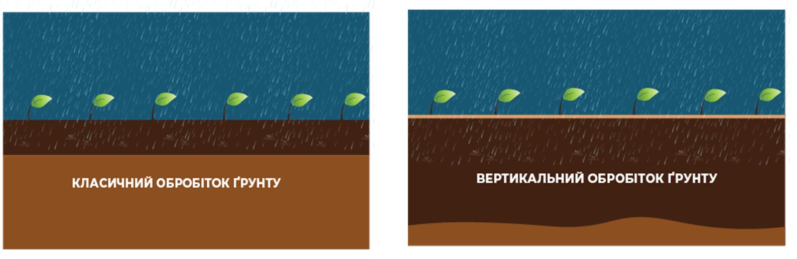 Обробіток ґрунту. Основні завдання для вирішення в умовах змін клімату фото 11 LNZ Group