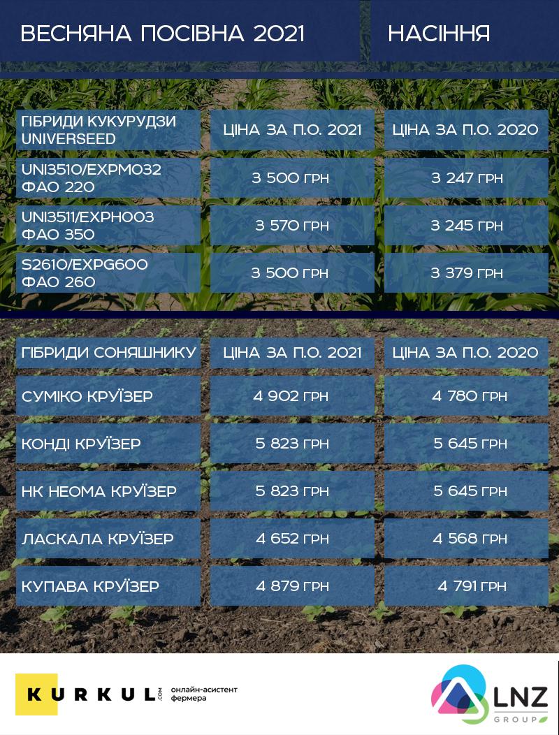 Скільки «з'їсть» посівна 2021 — аналіз цін на добрива, ЗЗР, пальне та насіння фото 2 LNZ Group