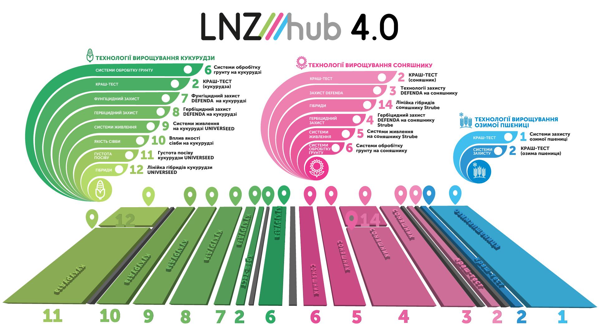 Обробіток ґрунту, норми висіву, варіанти підходів до технологій вирощування — наочно продемонструє LNZ Hub 4.0 фото 1 LNZ Group